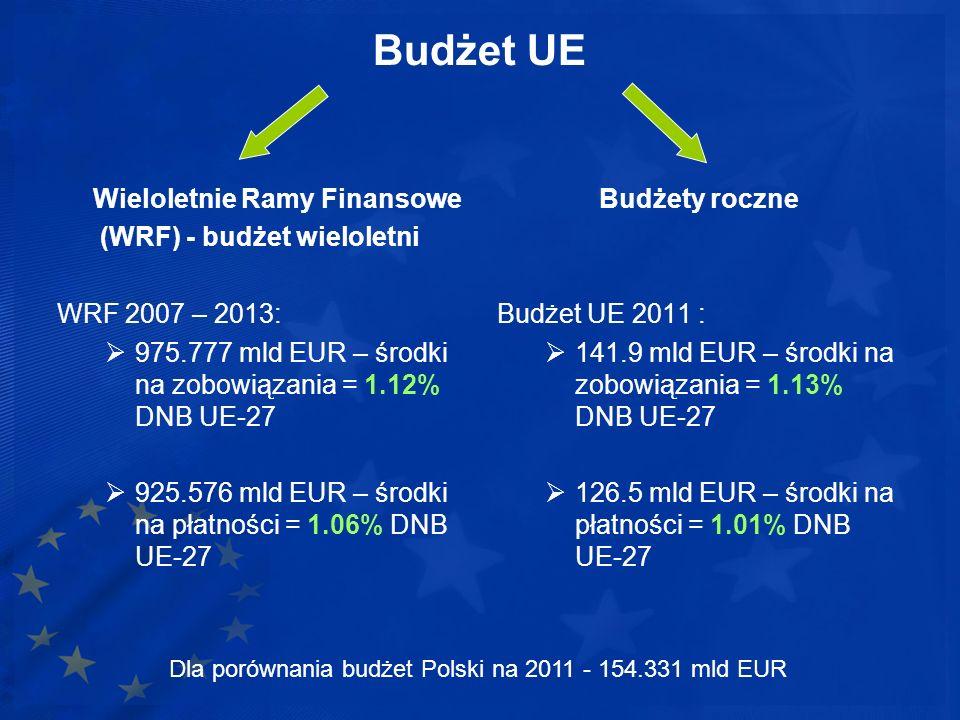 (WRF) - budżet wieloletni