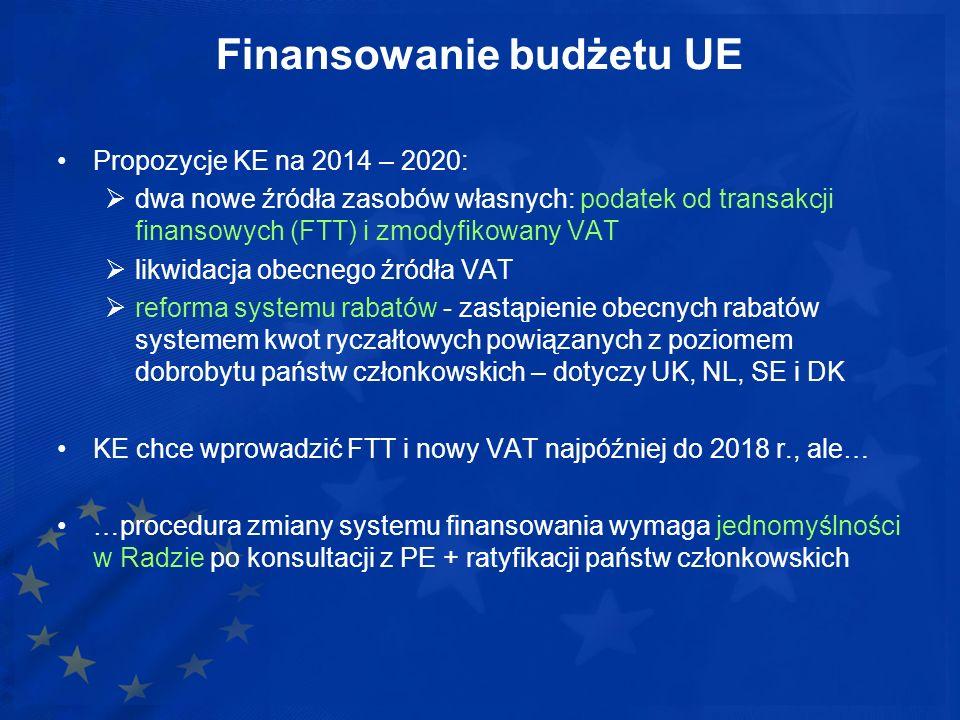 Finansowanie budżetu UE