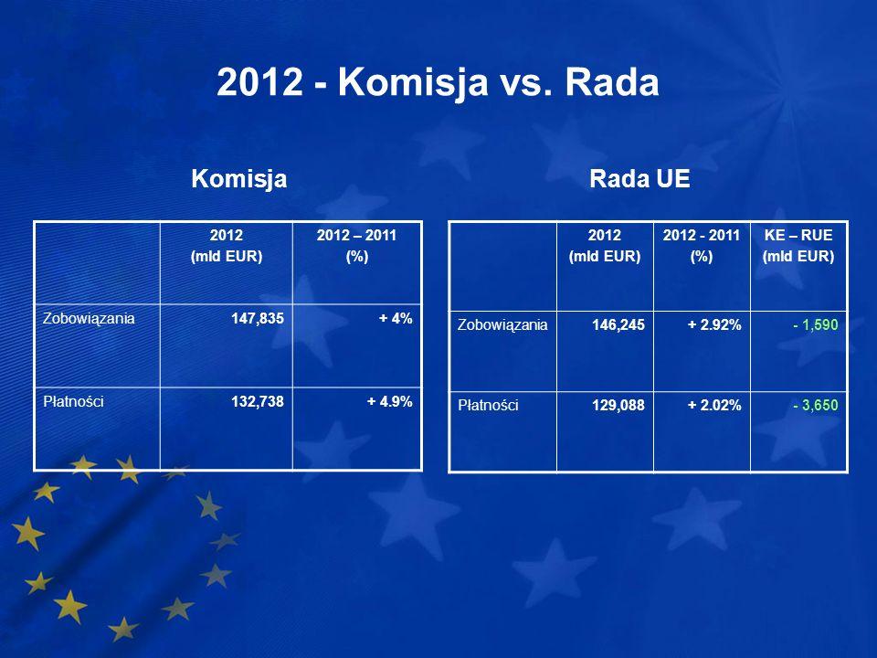 2012 - Komisja vs. Rada Komisja Rada UE 2012 (mld EUR) 2012 – 2011 (%)