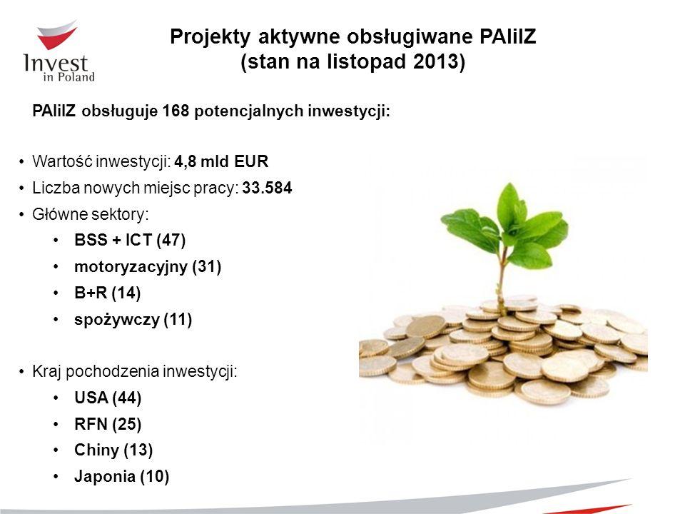 Projekty aktywne obsługiwane PAIiIZ