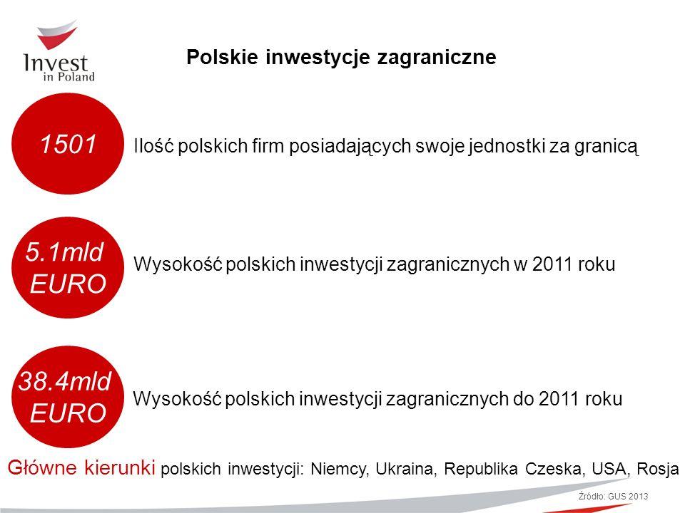 Polskie inwestycje zagraniczne