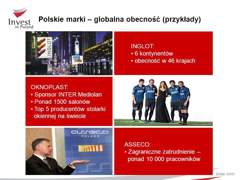 Polskie marki – globalna obecność (przykłady)