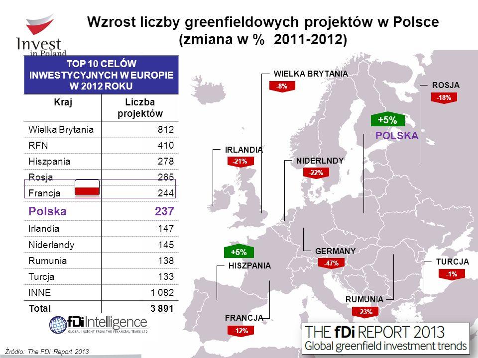 TOP 10 CELÓW INWESTYCYJNYCH W EUROPIE W 2012 ROKU