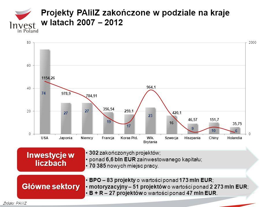 Projekty PAIiIZ zakończone w podziale na kraje w latach 2007 – 2012