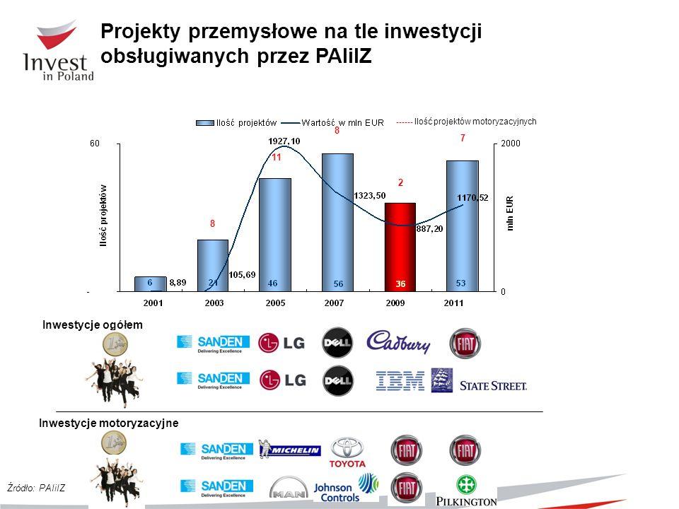 Projekty przemysłowe na tle inwestycji obsługiwanych przez PAIiIZ