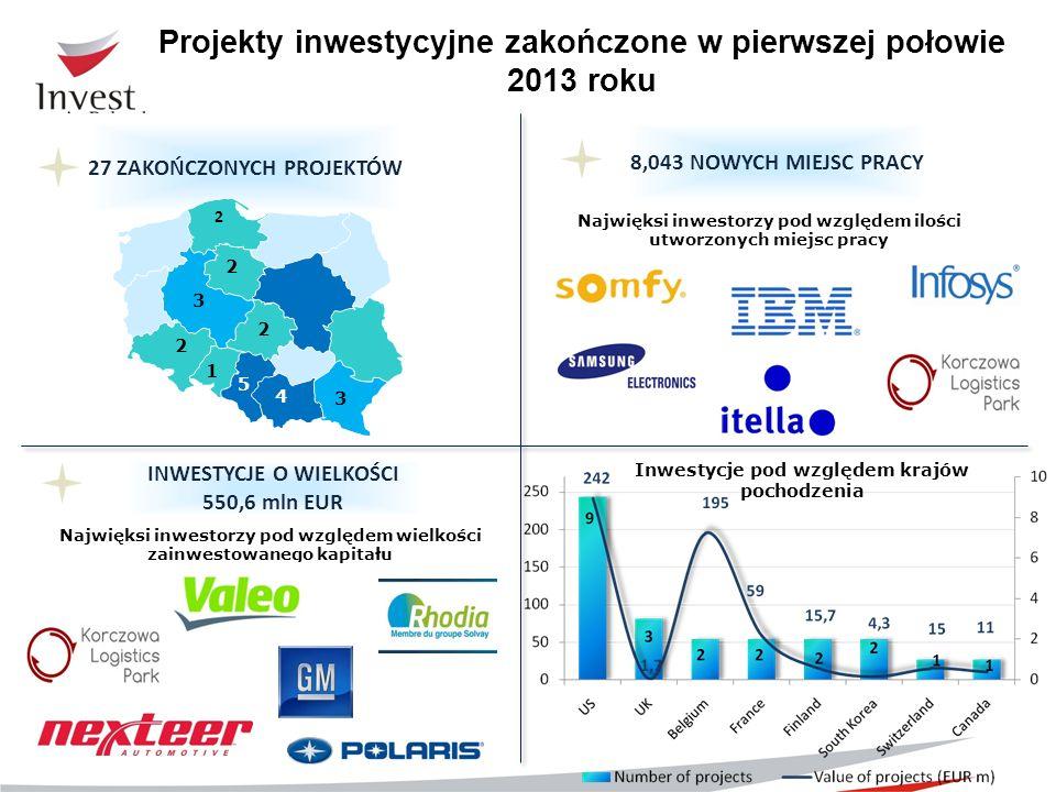 Projekty inwestycyjne zakończone w pierwszej połowie 2013 roku