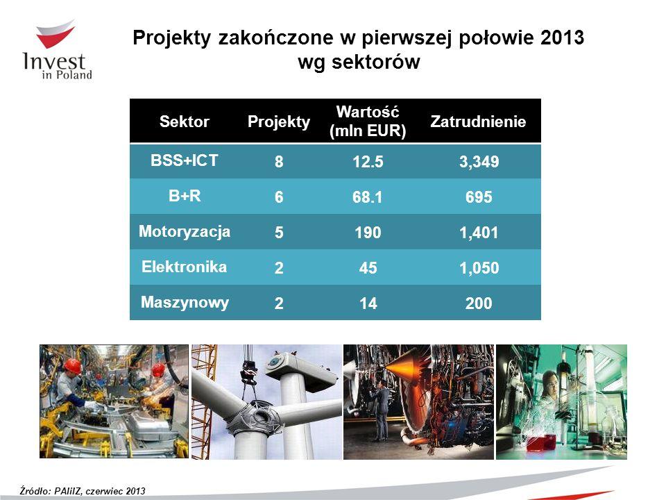 Projekty zakończone w pierwszej połowie 2013