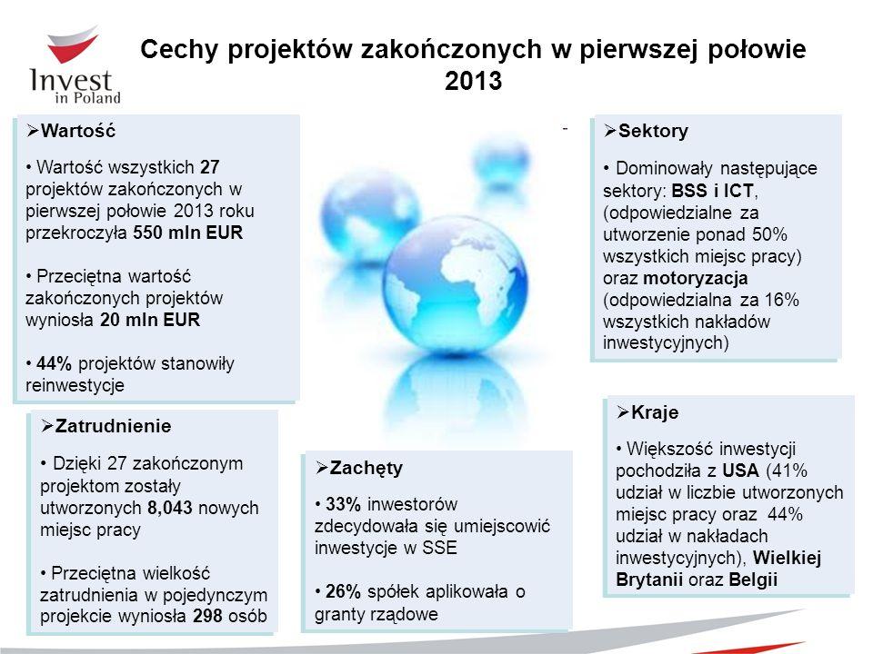 Cechy projektów zakończonych w pierwszej połowie 2013