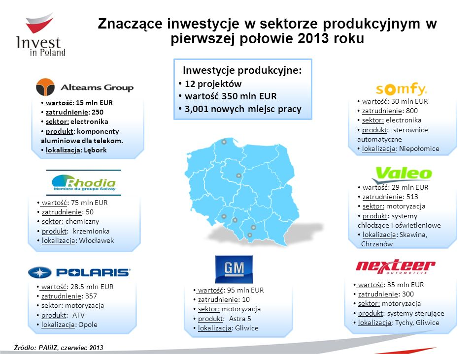 Inwestycje produkcyjne: