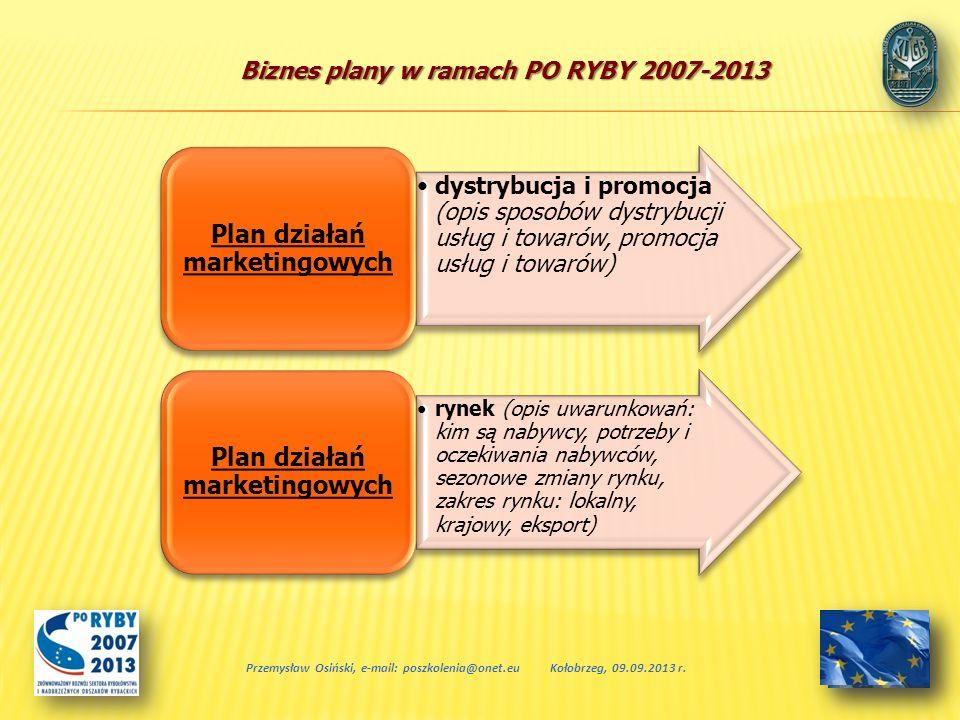 Plan działań marketingowych