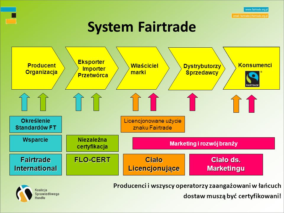 Producent Organizacja Niezależna certyfikacja Fairtrade International