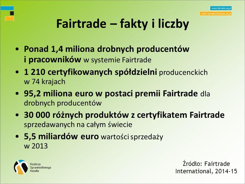 Fairtrade – fakty i liczby