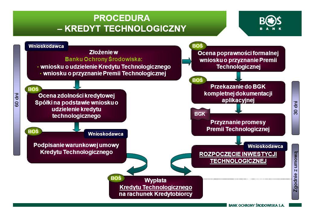 PROCEDURA – KREDYT TECHNOLOGICZNY
