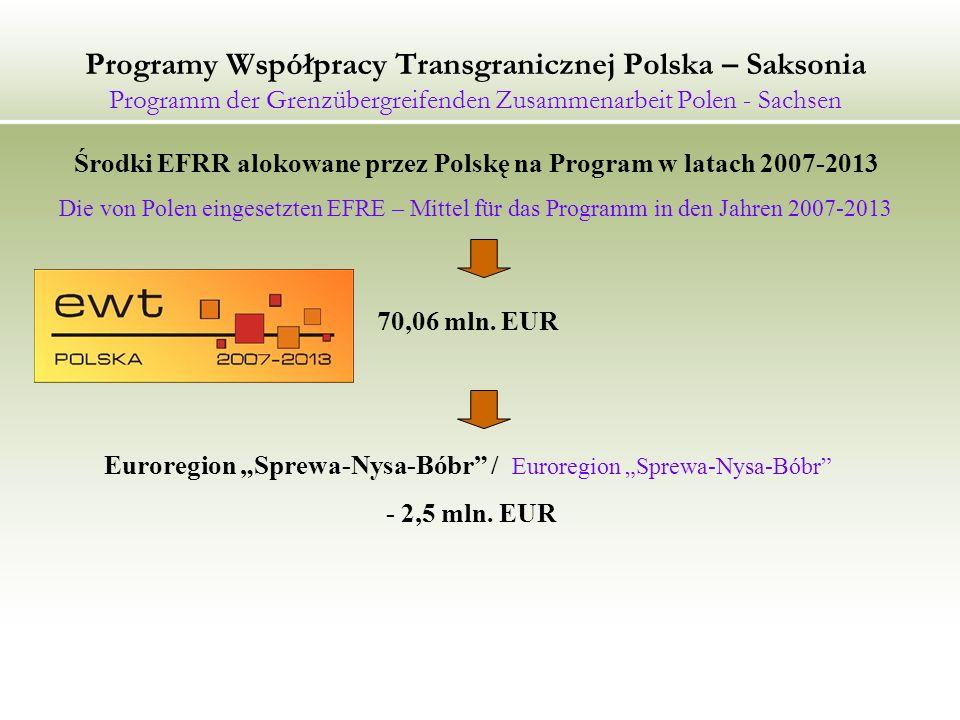 Środki EFRR alokowane przez Polskę na Program w latach 2007-2013
