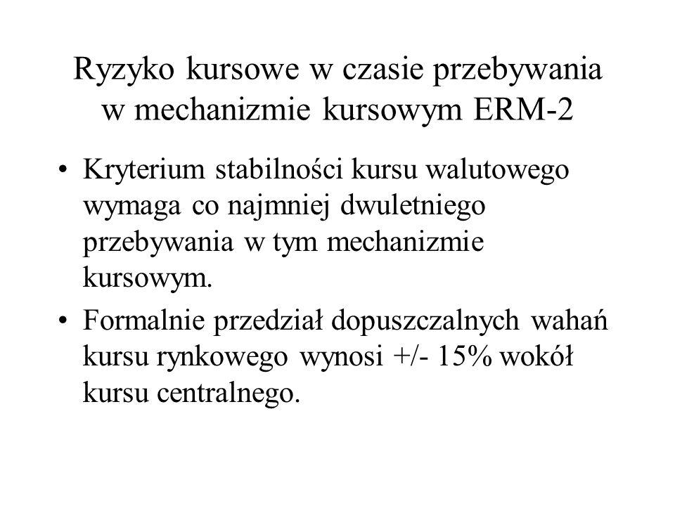 Ryzyko kursowe w czasie przebywania w mechanizmie kursowym ERM-2