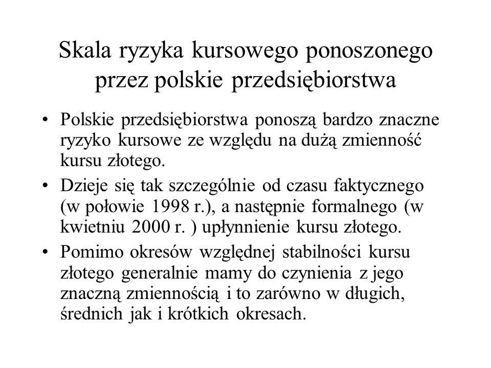 Skala ryzyka kursowego ponoszonego przez polskie przedsiębiorstwa