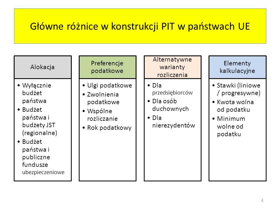 Główne różnice w konstrukcji PIT w państwach UE