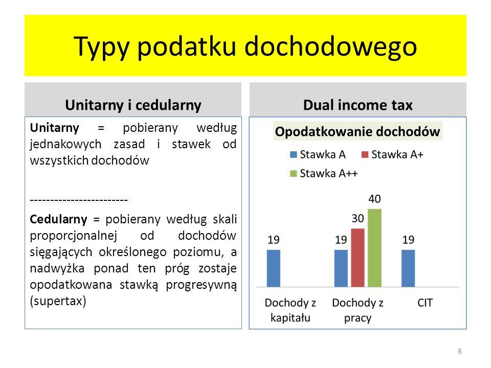 Typy podatku dochodowego