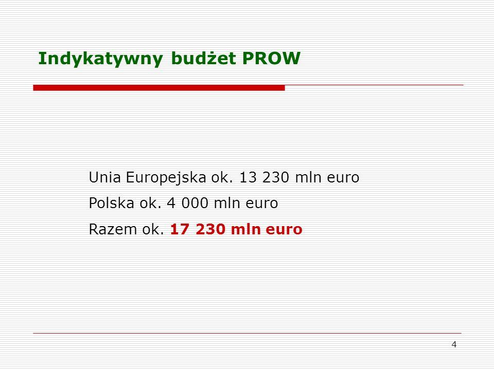 Indykatywny budżet PROW