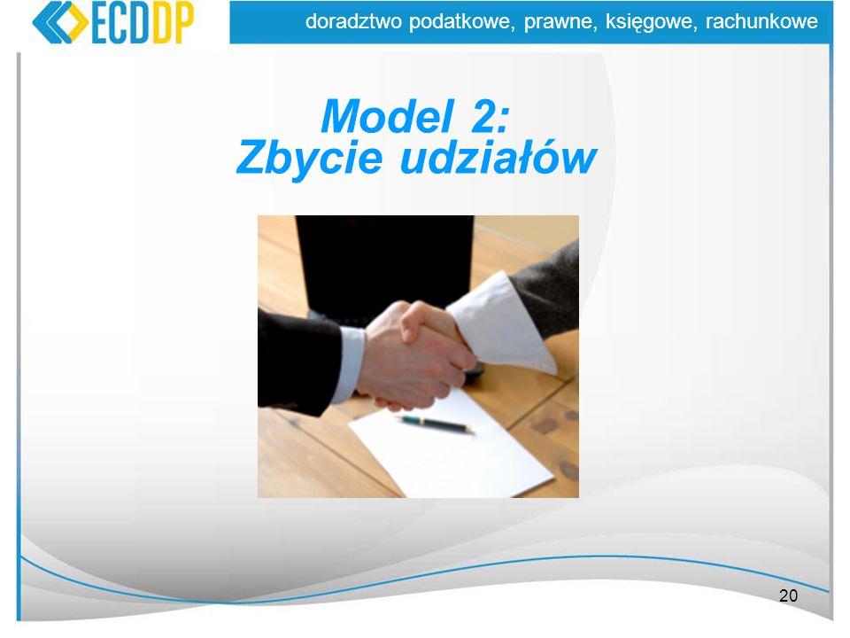Model 2: Zbycie udziałów