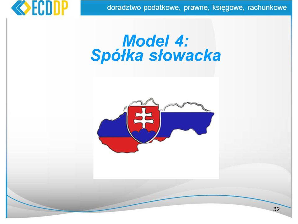 Model 4: Spółka słowacka