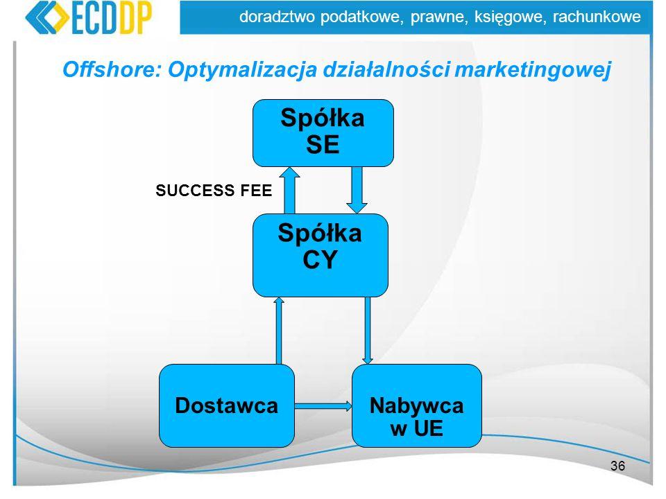 Spółka SE Spółka CY Offshore: Optymalizacja działalności marketingowej
