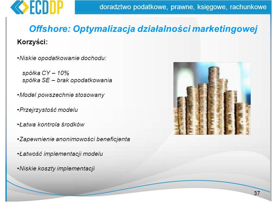 Offshore: Optymalizacja działalności marketingowej
