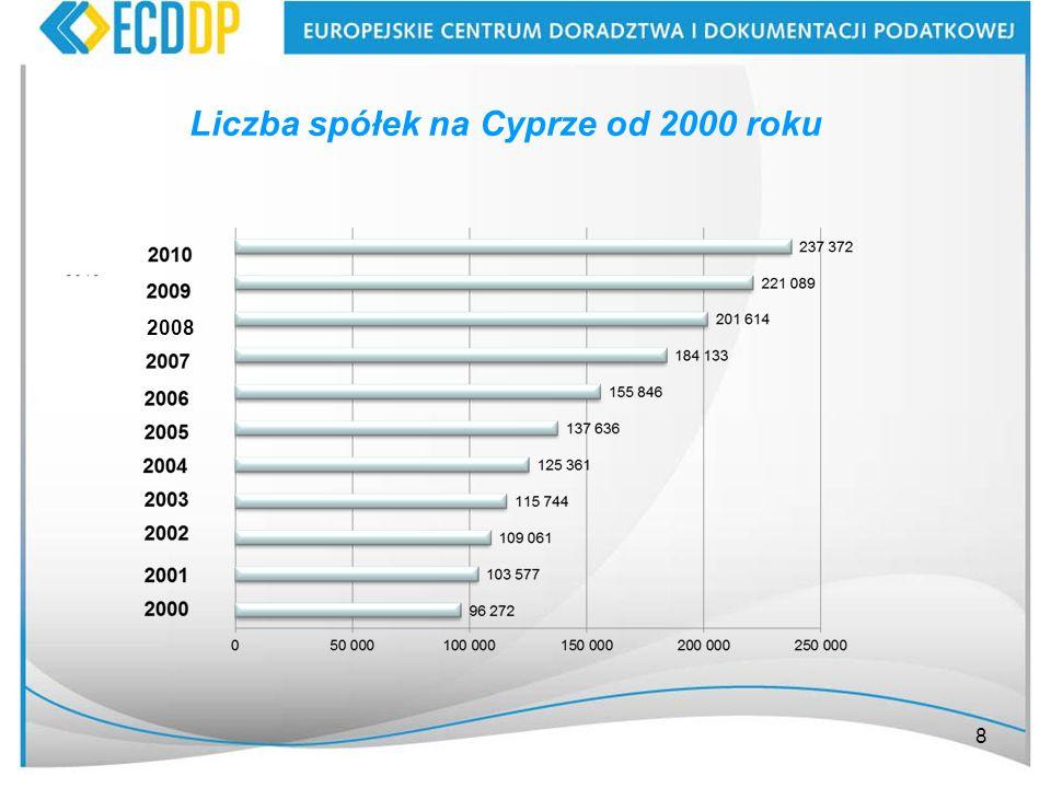 Liczba spółek na Cyprze od 2000 roku