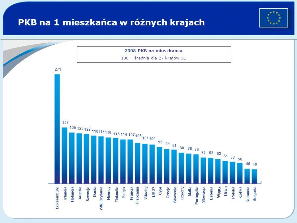 PKB na 1 mieszkańca w różnych krajach