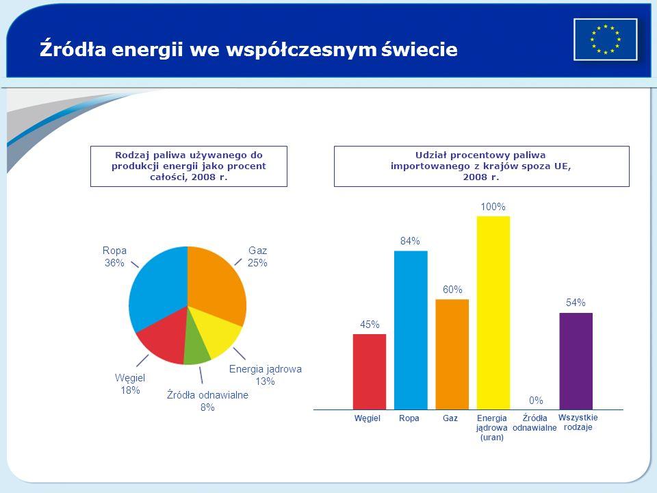 Udział procentowy paliwa importowanego z krajów spoza UE,