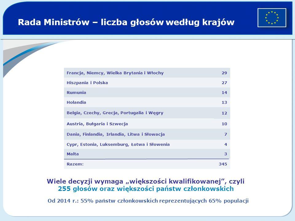 Rada Ministrów – liczba głosów według krajów