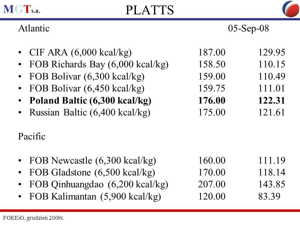 PLATTS Atlantic 05-Sep-08 CIF ARA (6,000 kcal/kg) 187.00 129.95