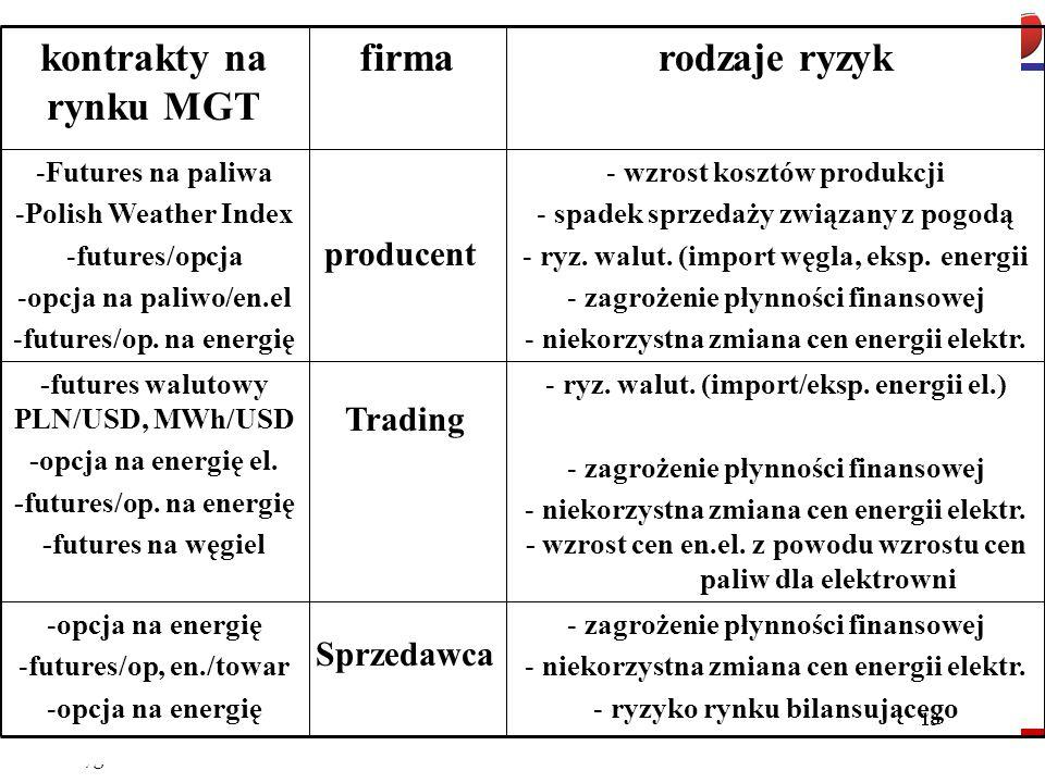 kontrakty na rynku MGT firma rodzaje ryzyk