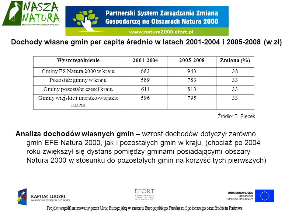 Dochody własne gmin per capita średnio w latach 2001-2004 i 2005-2008 (w zł)