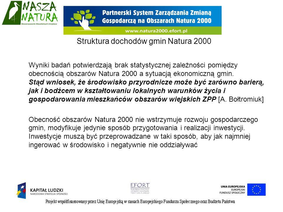 Struktura dochodów gmin Natura 2000