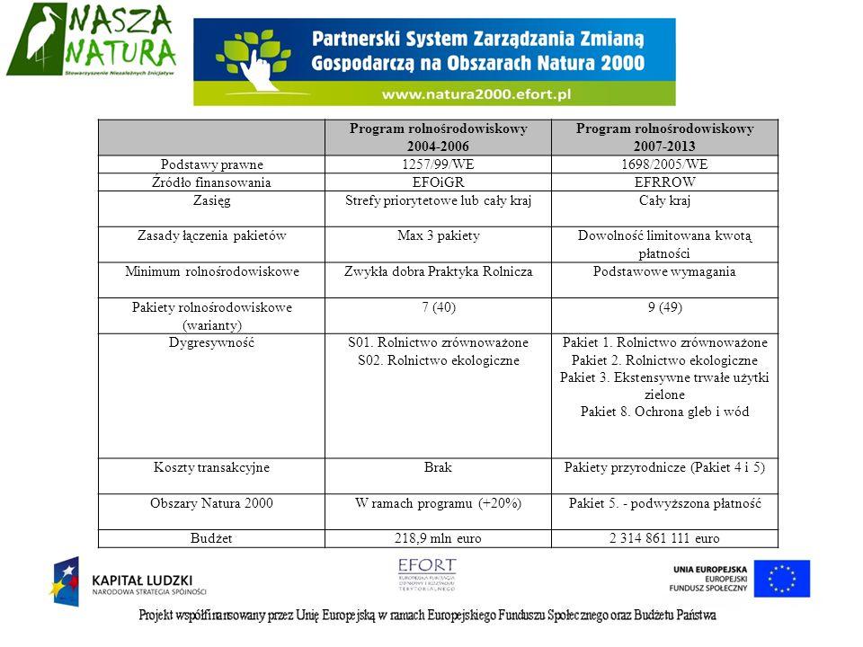 Program rolnośrodowiskowy 2004-2006