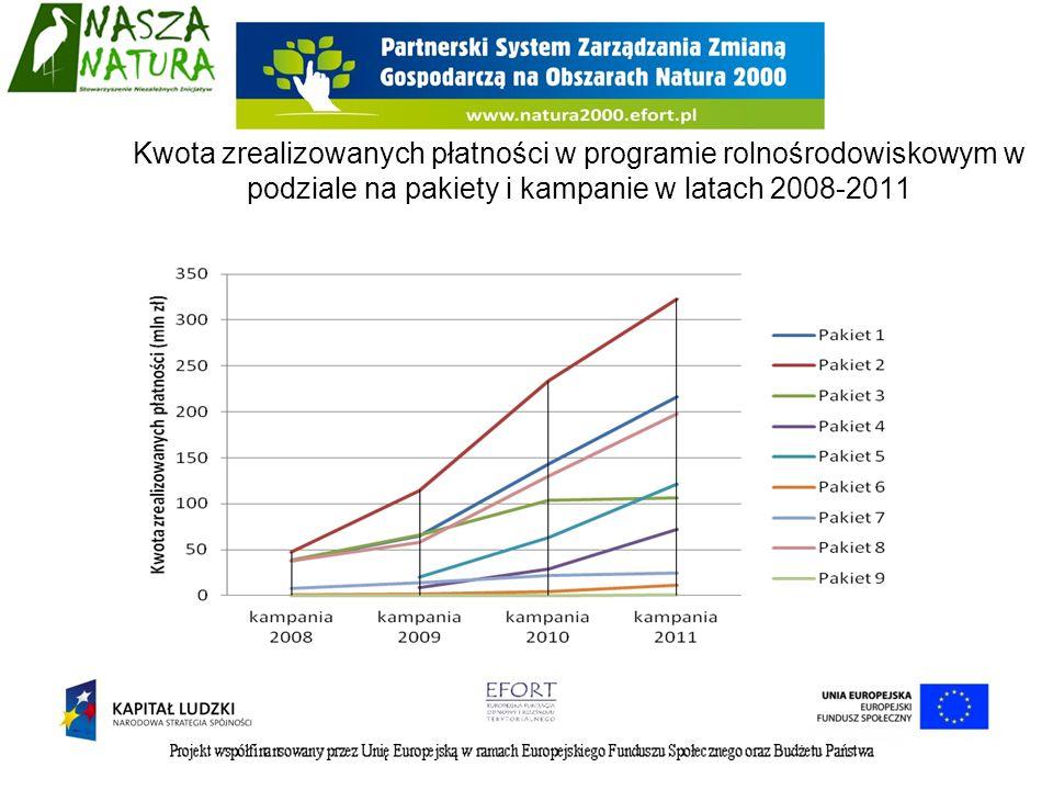 Kwota zrealizowanych płatności w programie rolnośrodowiskowym w podziale na pakiety i kampanie w latach 2008-2011