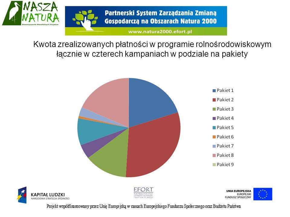 Kwota zrealizowanych płatności w programie rolnośrodowiskowym łącznie w czterech kampaniach w podziale na pakiety