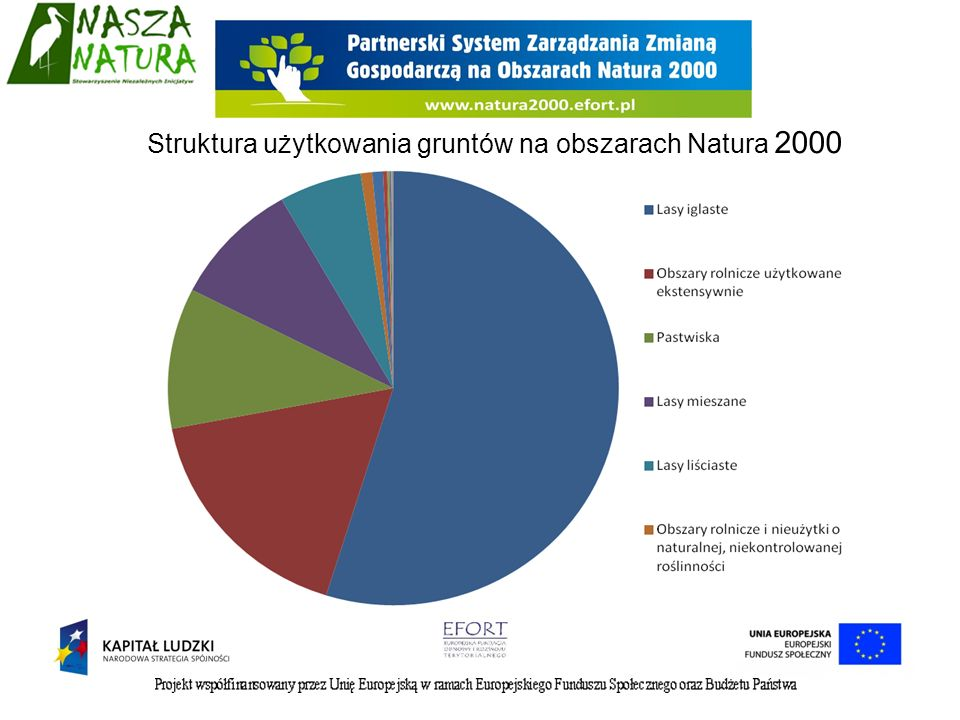 Struktura użytkowania gruntów na obszarach Natura 2000