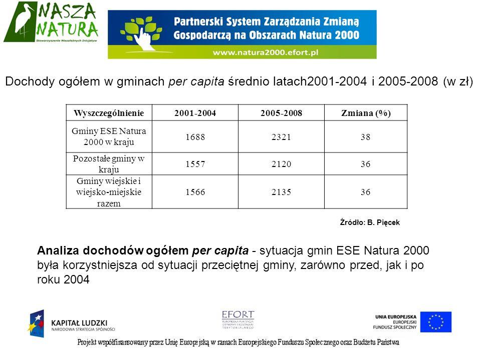 Dochody ogółem w gminach per capita średnio latach2001-2004 i 2005-2008 (w zł)