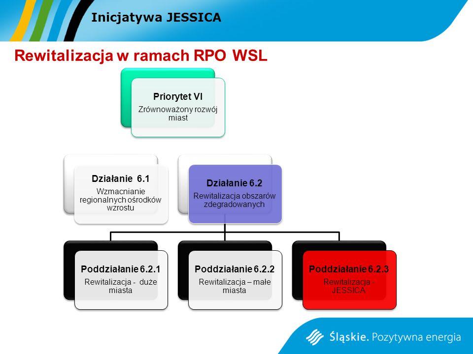 Rewitalizacja w ramach RPO WSL