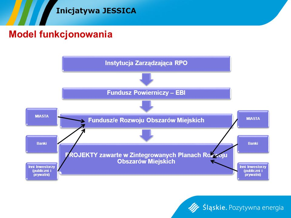 Model funkcjonowania Inicjatywa JESSICA MIASTA MIASTA Banki Banki