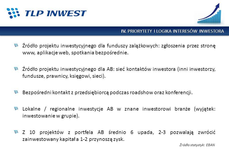 IV. PRIORYTETY I LOGIKA INTERESÓW INWESTORA