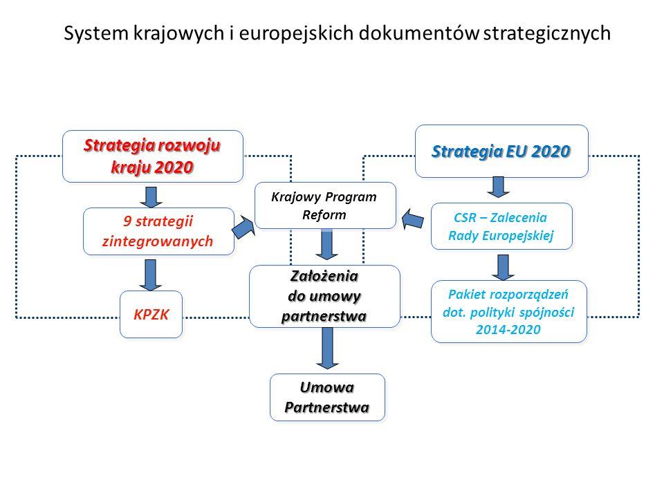 System krajowych i europejskich dokumentów strategicznych