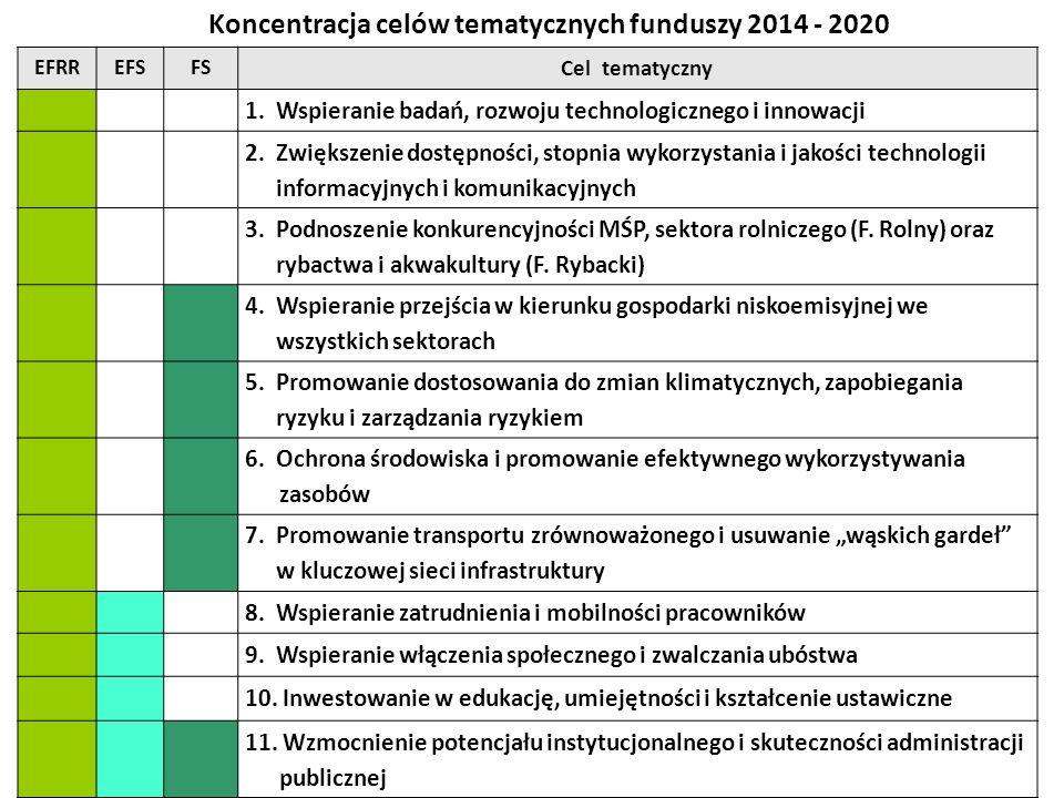 Koncentracja celów tematycznych funduszy 2014 - 2020