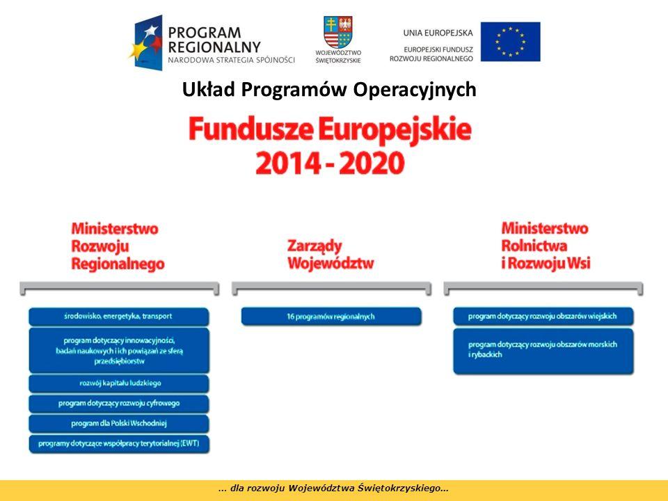 Układ Programów Operacyjnych