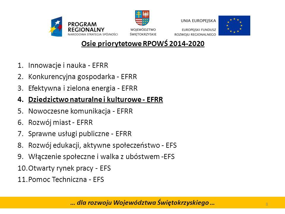 Osie priorytetowe RPOWŚ 2014-2020