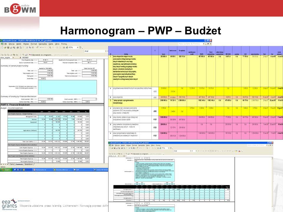 Harmonogram – PWP – Budżet