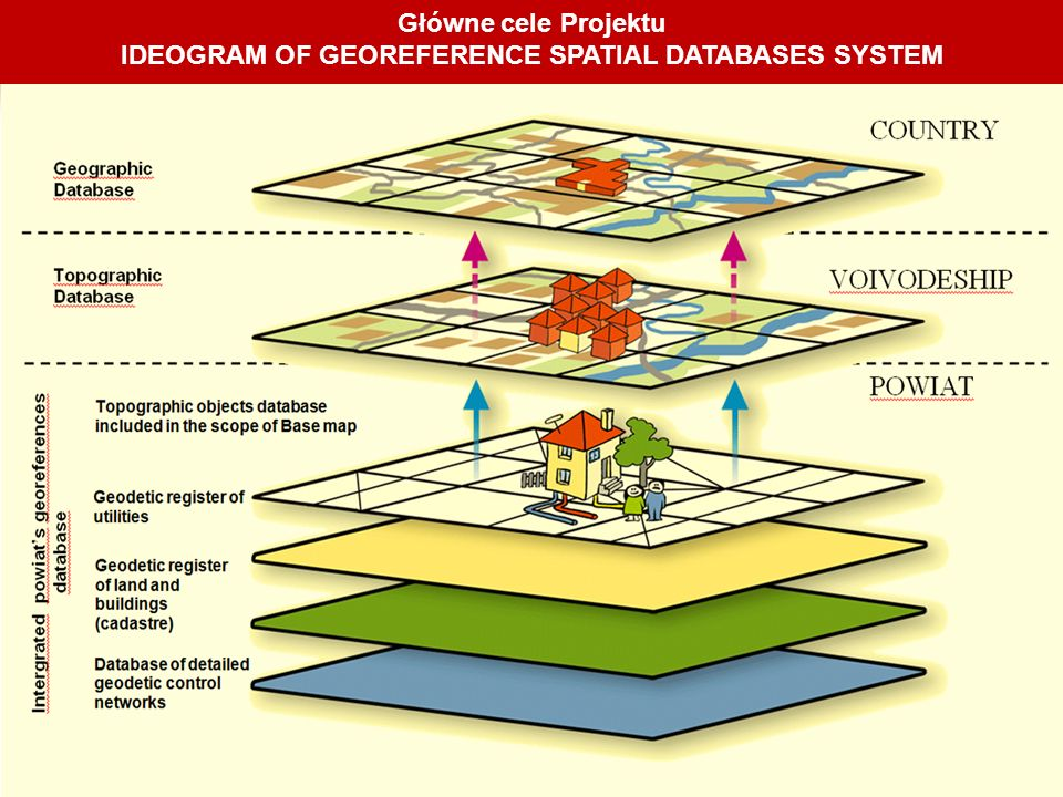 IDEOGRAM OF GEOREFERENCE SPATIAL DATABASES SYSTEM
