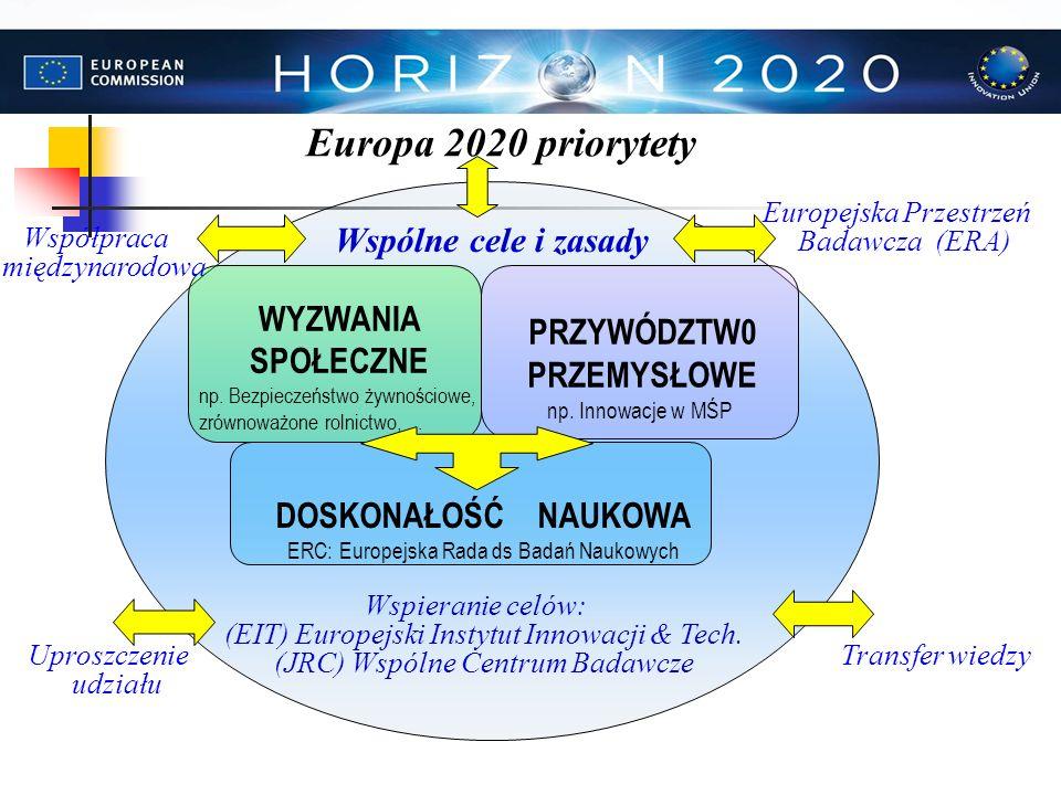 Europa 2020 priorytety Wspólne cele i zasady WYZWANIA SPOŁECZNE